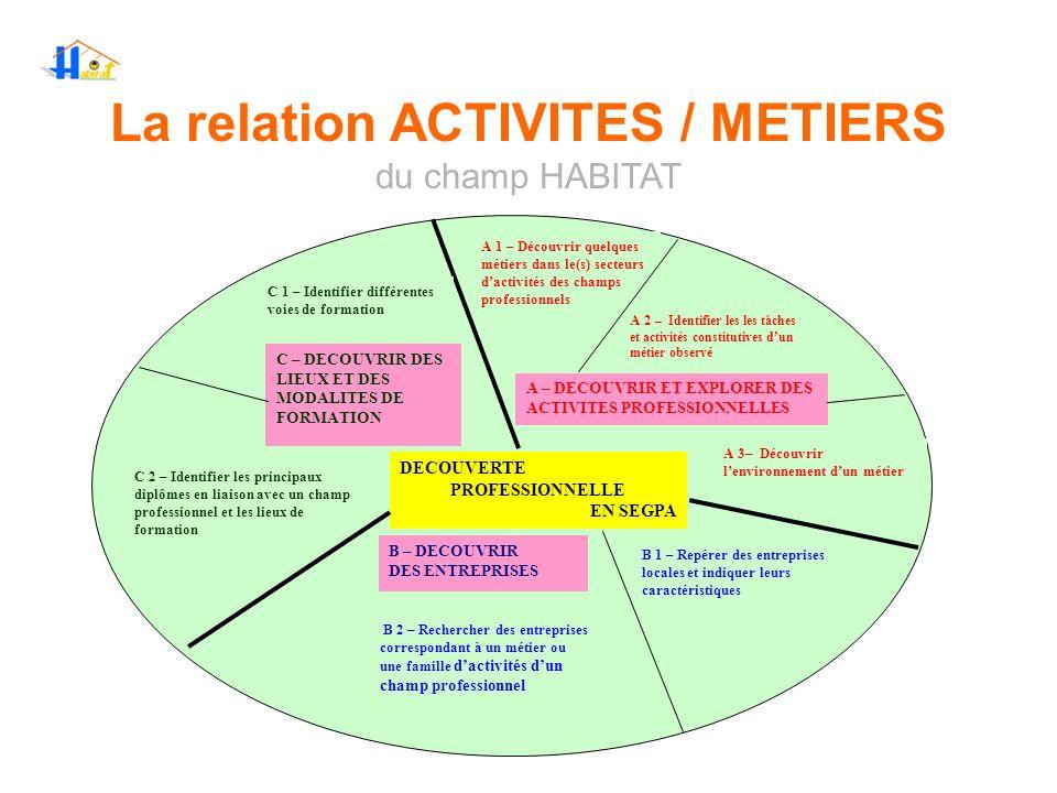La relation ACTIVITES / METIERS du champ HABITAT DECOUVERTE PROFESSIONNELLE EN SEGPA A – DECOUVRIR ET EXPLORER DES ACTIVITES PROFESSIONNELLES B – DECO