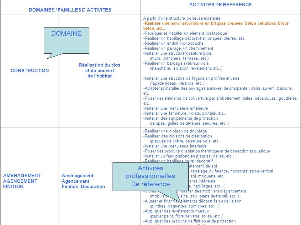 DOMAINES / FAMILLES D'ACTIVITES ACTIVITES DE REFERENCE CONSTRUCTION Réalisation du clos et du couvert de lhabitat A partir dune structure porteuse exi