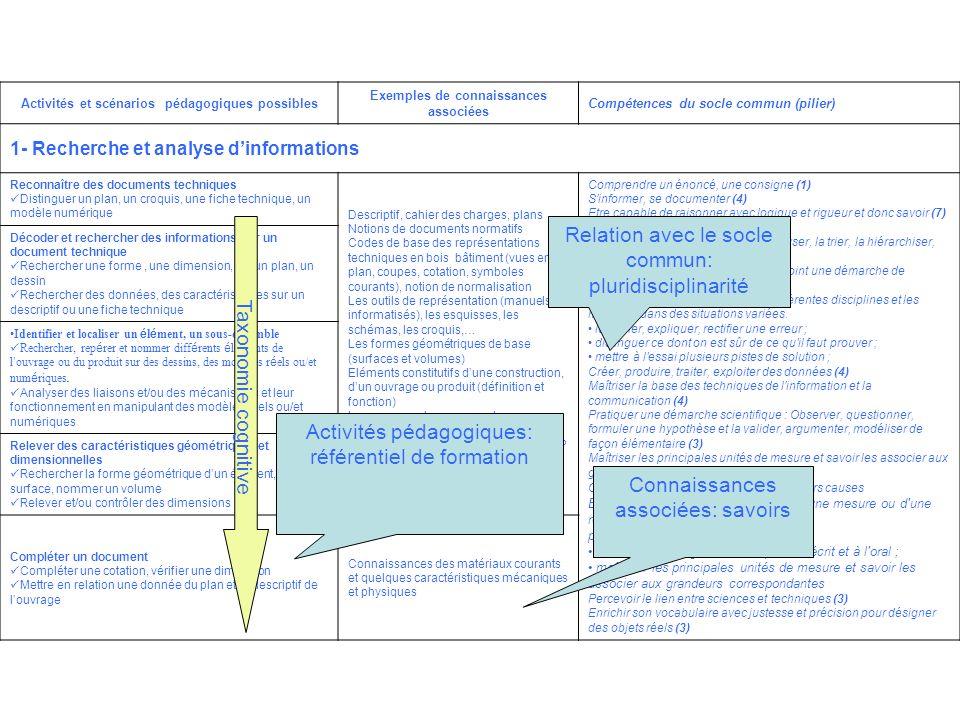 Activités et scénarios pédagogiques possibles Exemples de connaissances associées Compétences du socle commun (pilier) 1- Recherche et analyse dinform