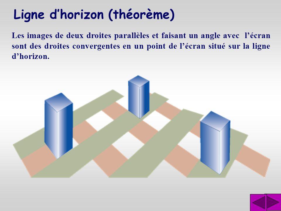Ligne dhorizon (théorème) Les images de deux droites parallèles et faisant un angle avec lécran sont des droites convergentes en un point de lécran si