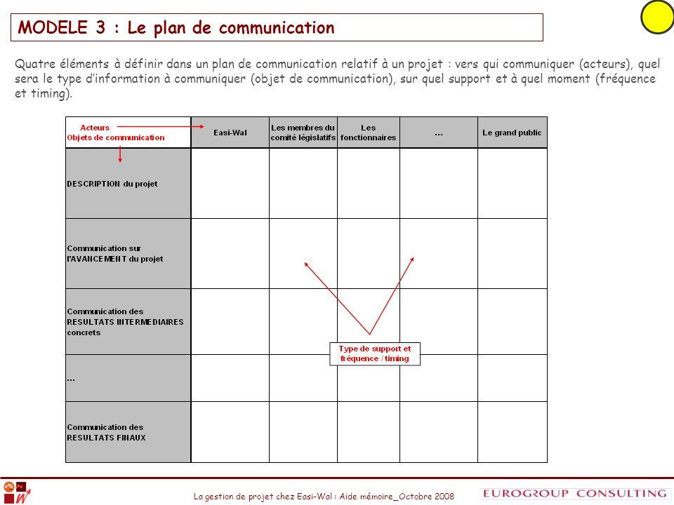 La gestion de projet chez Easi-Wal : Aide mémoire_Octobre 2008 MODELE 3 : Le plan de communication Quatre éléments à définir dans un plan de communica