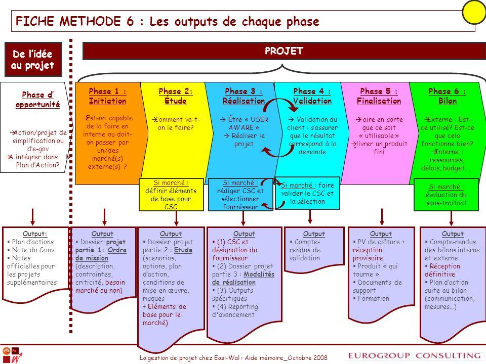 La gestion de projet chez Easi-Wal : Aide mémoire_Octobre 2008 Phase d opportunité Action/projet de simplification ou de-gov A intégrer dans le Plan d
