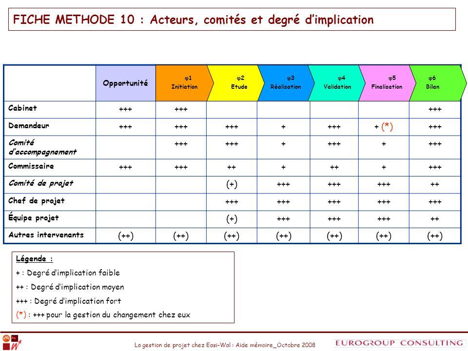 La gestion de projet chez Easi-Wal : Aide mémoire_Octobre 2008 FICHE METHODE 10 : Acteurs, comités et degré dimplication Opportunité Cabinet +++ Deman