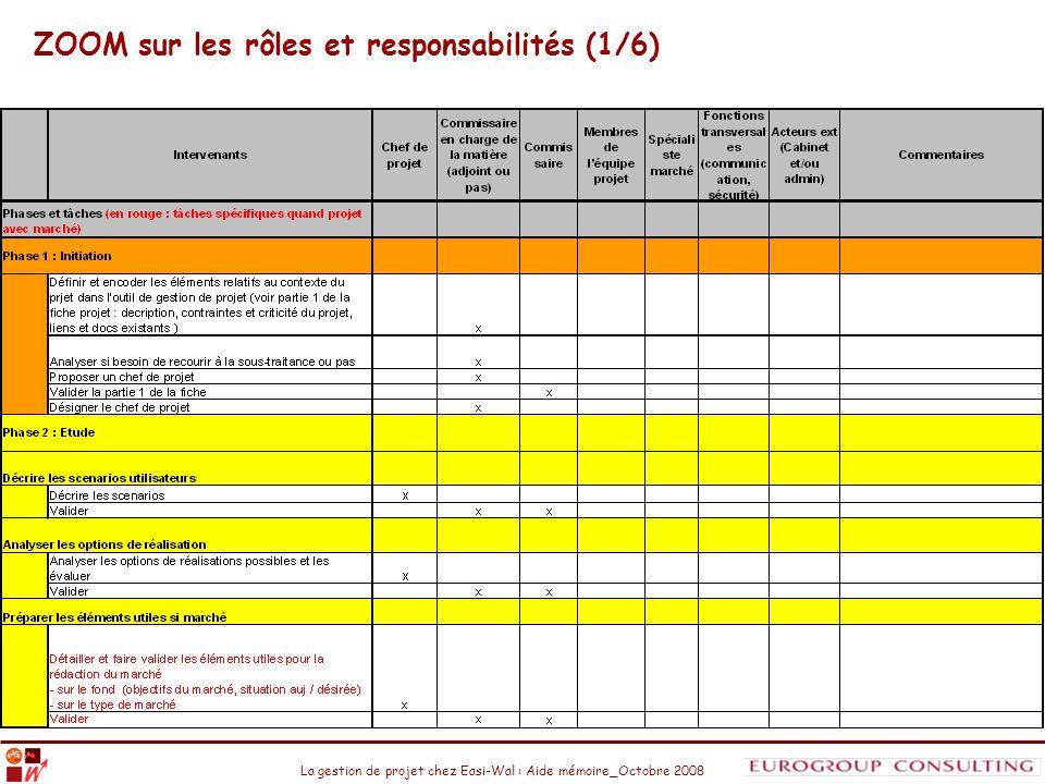 La gestion de projet chez Easi-Wal : Aide mémoire_Octobre 2008 ZOOM sur les rôles et responsabilités (1/6)