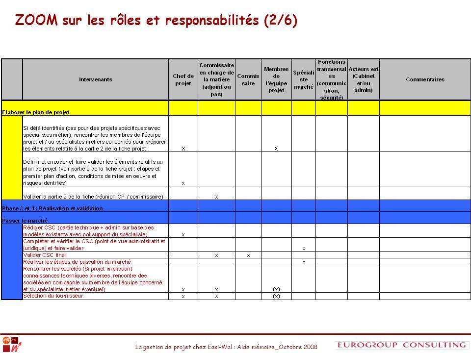 La gestion de projet chez Easi-Wal : Aide mémoire_Octobre 2008 ZOOM sur les rôles et responsabilités (2/6)