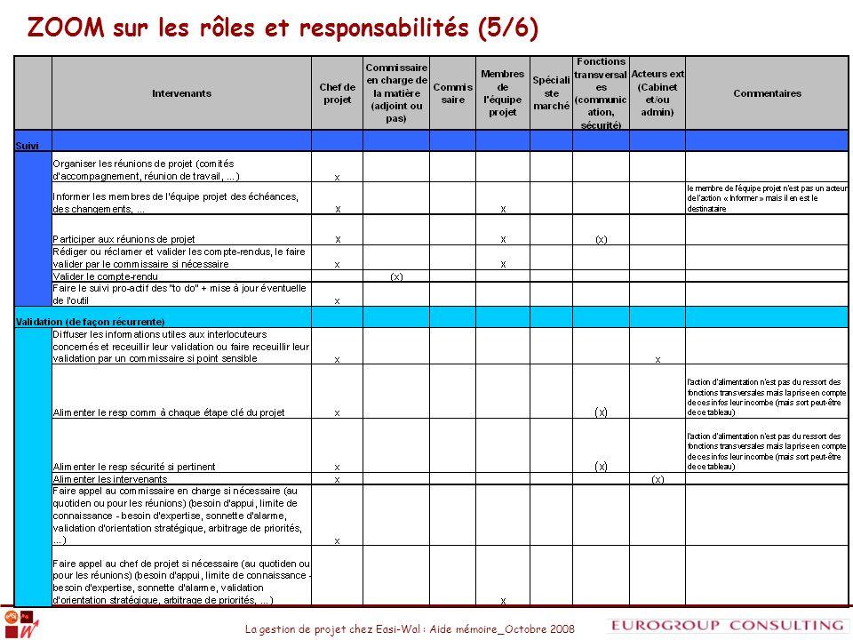 La gestion de projet chez Easi-Wal : Aide mémoire_Octobre 2008 ZOOM sur les rôles et responsabilités (5/6)