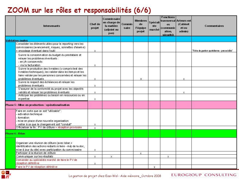 La gestion de projet chez Easi-Wal : Aide mémoire_Octobre 2008 ZOOM sur les rôles et responsabilités (6/6)