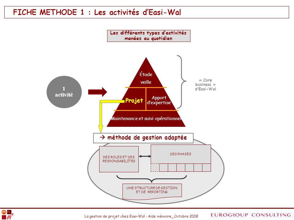 La gestion de projet chez Easi-Wal : Aide mémoire_Octobre 2008 FICHE METHODE 1 : Les activités dEasi-Wal Les différents types dactivités menées au quo