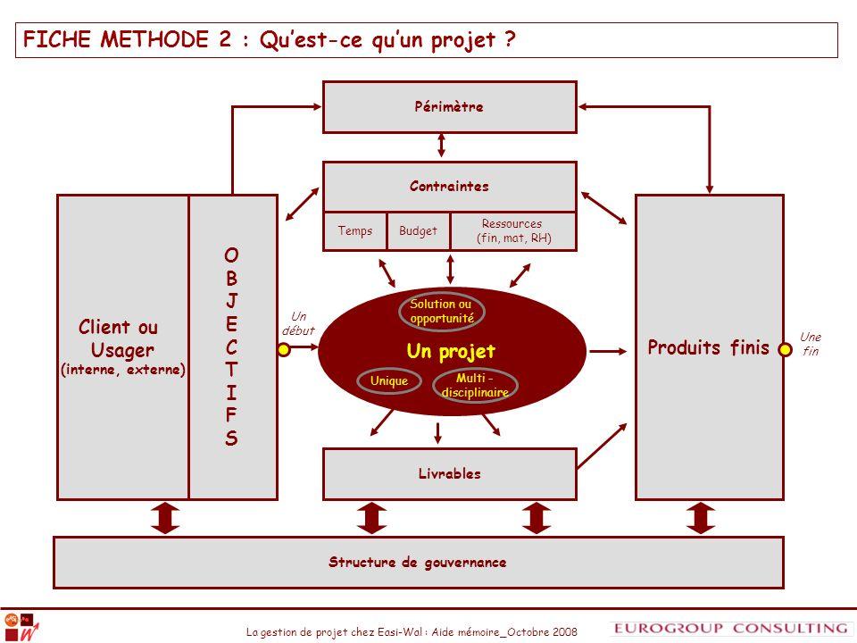La gestion de projet chez Easi-Wal : Aide mémoire_Octobre 2008 FICHE METHODE 2 : Quest-ce quun projet ? Un projet OBJECTIFSOBJECTIFS Client ou Usager