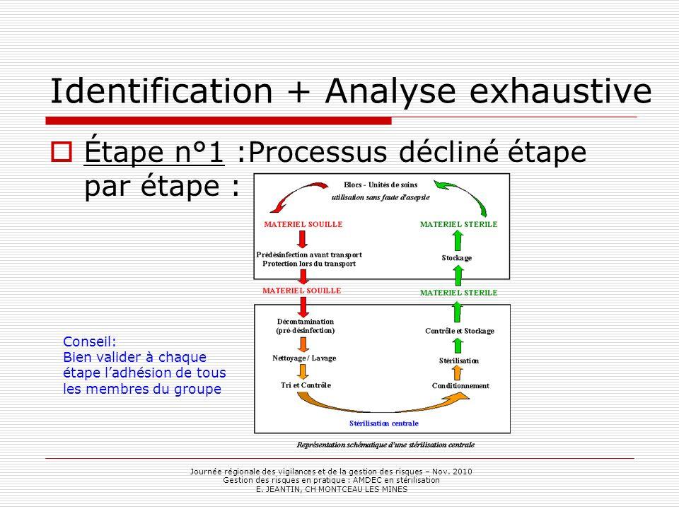 Identification + Analyse exhaustive Étape n°1 :Processus décliné étape par étape : Journée régionale des vigilances et de la gestion des risques – Nov