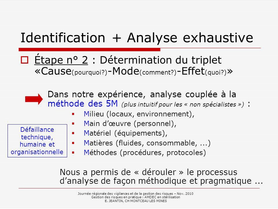 Identification + Analyse exhaustive Étape n° 2 : Détermination du triplet «Cause (pourquoi?) -Mode (comment?) -Effet (quoi?) » Dans notre expérience,
