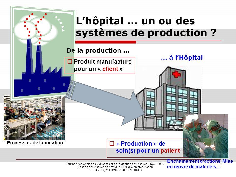 Lhôpital... un ou des systèmes de production ? Produit manufacturé pour un « client » « Production » de soin(s) pour un patient Processus de fabricati