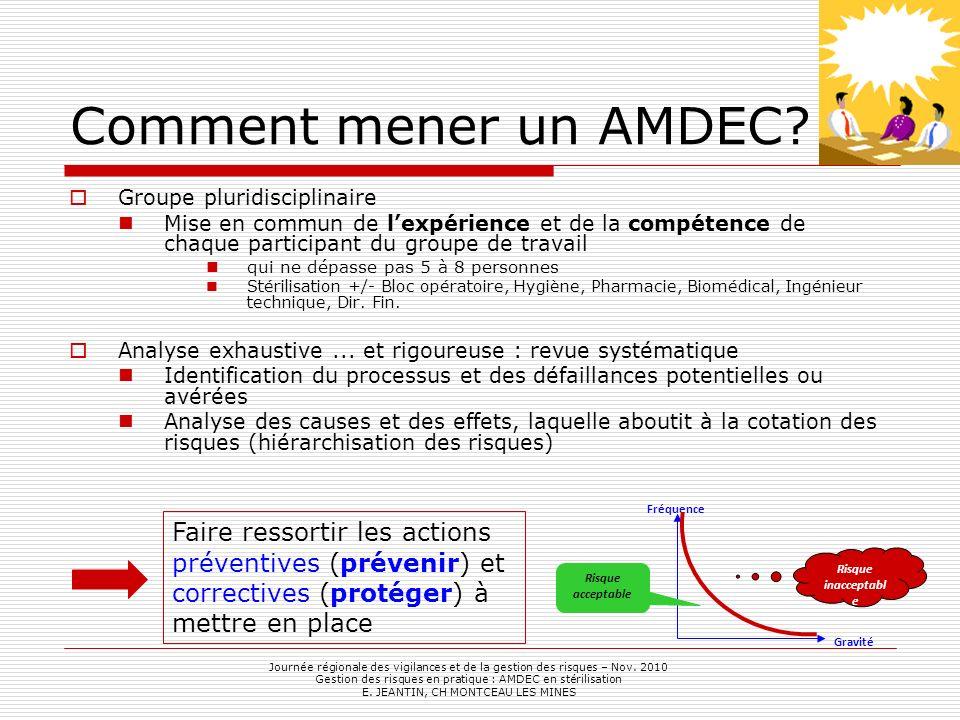 Comment mener un AMDEC? Groupe pluridisciplinaire Mise en commun de lexpérience et de la compétence de chaque participant du groupe de travail qui ne