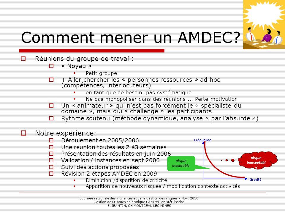 Comment mener un AMDEC? Réunions du groupe de travail: « Noyau » Petit groupe + Aller chercher les « personnes ressources » ad hoc (compétences, inter