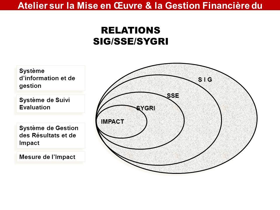 S I G Système dinformation et de gestion SSE Système de Suivi Evaluation SYGRI Système de Gestion des Résultats et de Impact IMPACT Mesure de lImpact