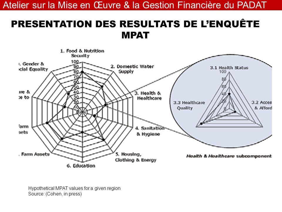 PRESENTATION DES RESULTATS DE LENQUÊTE MPAT Atelier sur la Mise en Œuvre & la Gestion Financière du PADAT Hypothetical MPAT values for a given region Source: (Cohen, in press)