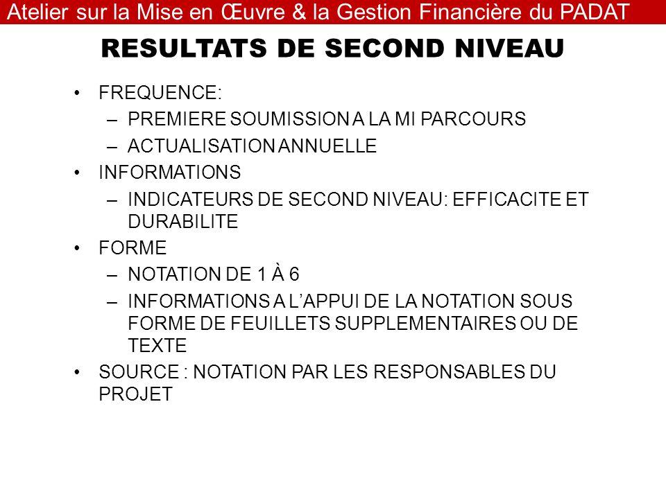 RESULTATS DE SECOND NIVEAU FREQUENCE: –PREMIERE SOUMISSION A LA MI PARCOURS –ACTUALISATION ANNUELLE INFORMATIONS –INDICATEURS DE SECOND NIVEAU: EFFICACITE ET DURABILITE FORME –NOTATION DE 1 À 6 –INFORMATIONS A LAPPUI DE LA NOTATION SOUS FORME DE FEUILLETS SUPPLEMENTAIRES OU DE TEXTE SOURCE : NOTATION PAR LES RESPONSABLES DU PROJET Atelier sur la Mise en Œuvre & la Gestion Financière du PADAT