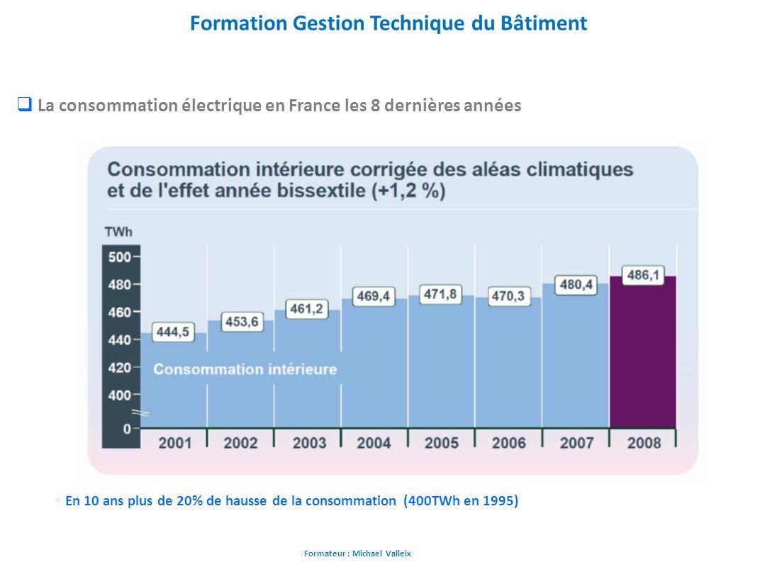 Formateur : Michael Valleix Formation Gestion Technique du Bâtiment La consommation électrique en France les 8 dernières années En 10 ans plus de 20%
