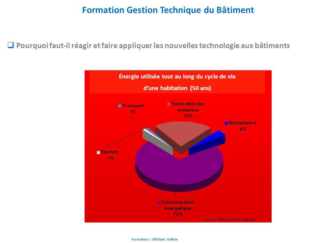 Formateur : Michael Valleix Formation Gestion Technique du Bâtiment Pourquoi faut-il réagir et faire appliquer les nouvelles technologie aux bâtiments