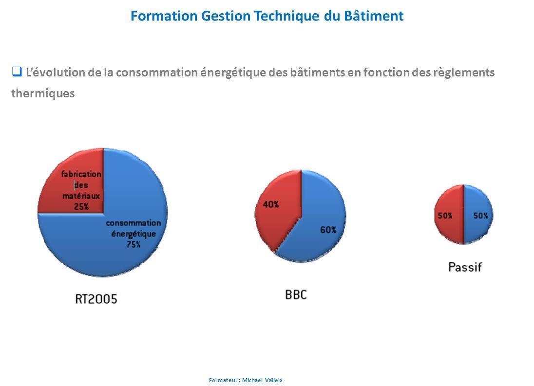 Formateur : Michael Valleix Formation Gestion Technique du Bâtiment Lévolution de la consommation énergétique des bâtiments en fonction des règlements
