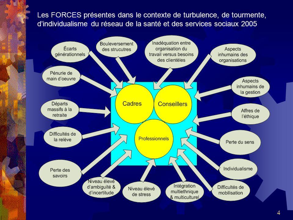 4 Les FORCES présentes dans le contexte de turbulence, de tourmente, dindividualisme du réseau de la santé et des services sociaux 2005