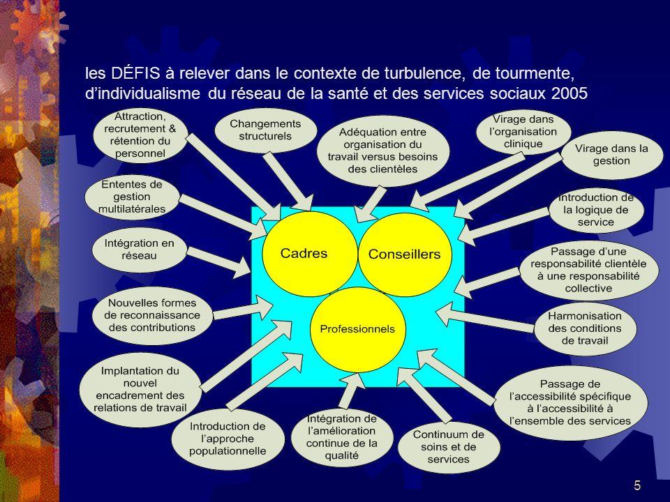 5 les DÉFIS à relever dans le contexte de turbulence, de tourmente, dindividualisme du réseau de la santé et des services sociaux 2005