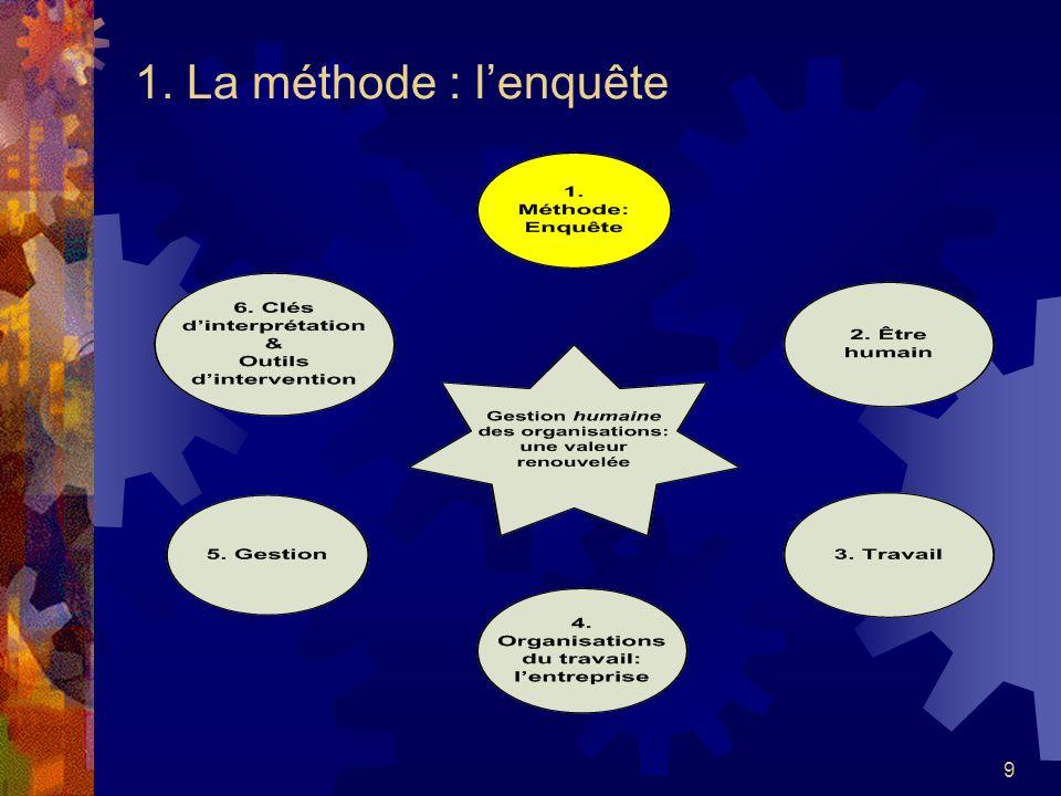 69 8 ème outil dintervention Suivre la formation de luniversité Laval sur la Complexité, conscience et gestion ou encore le cours Redéfinir le pouvoir et poursuivre avec le cours Pouvoir, autorité et leadership 2005- 2006.