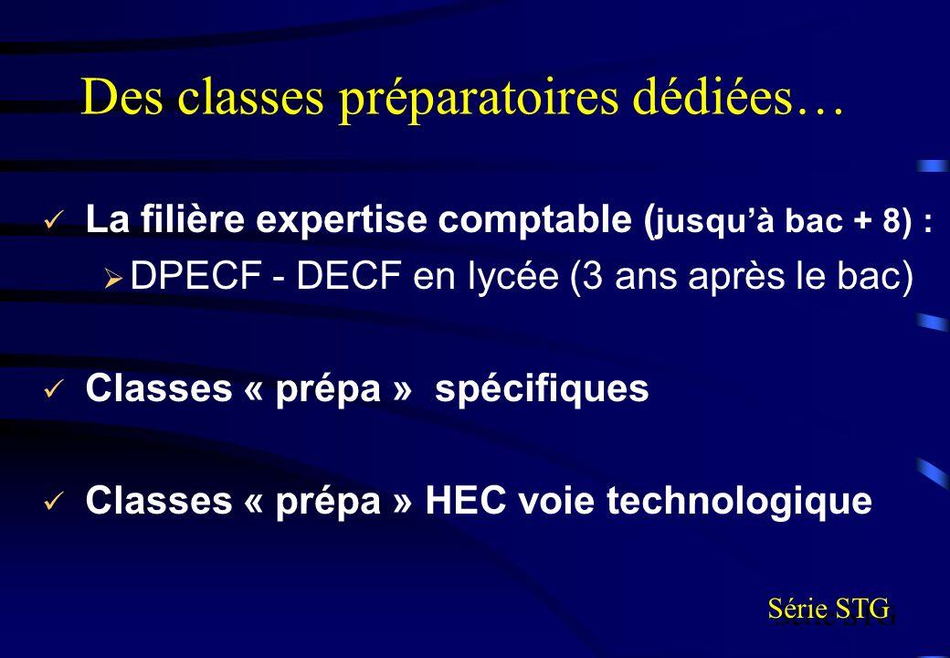 Des classes préparatoires dédiées… La filière expertise comptable ( jusquà bac + 8) : DPECF - DECF en lycée (3 ans après le bac) Classes « prépa » spé