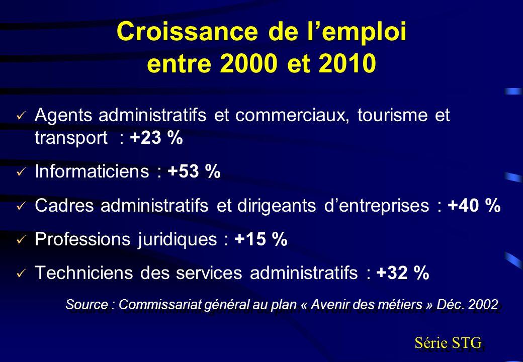 Croissance de lemploi entre 2000 et 2010 Agents administratifs et commerciaux, tourisme et transport : +23 % Informaticiens : +53 % Cadres administrat