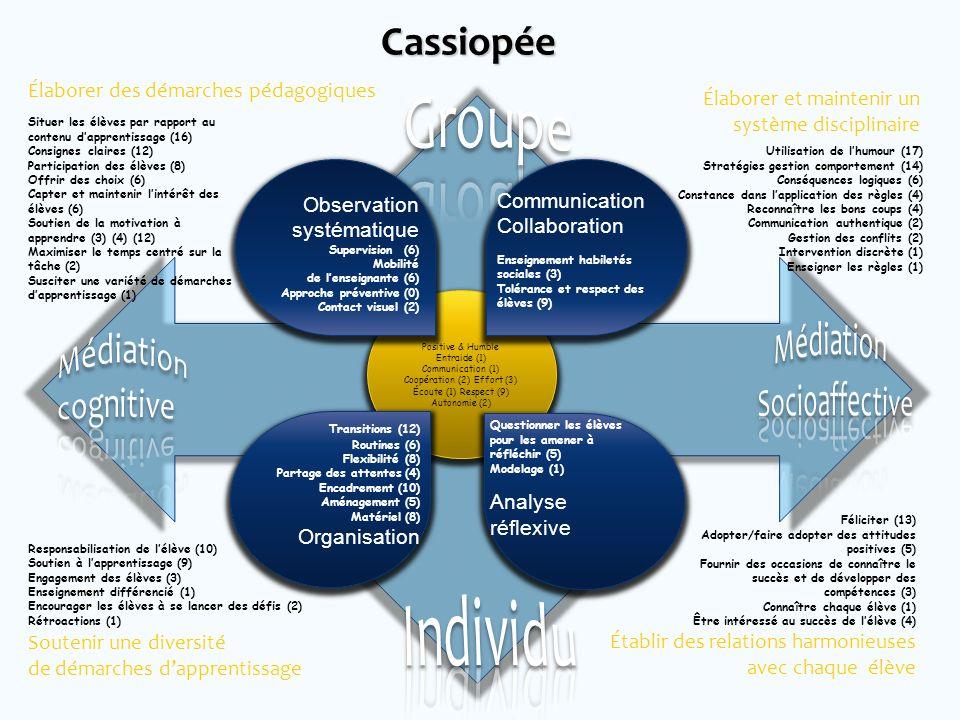 Élaborer des démarches pédagogiques Positive & Humble Entraide (1) Communication (1) Coopération (2) Effort (3) Écoute (1) Respect (9) Autonomie (2) S