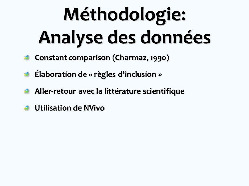 Méthodologie: Analyse des données Constant comparison (Charmaz, 1990) Élaboration de « règles dinclusion » Aller-retour avec la littérature scientifiq