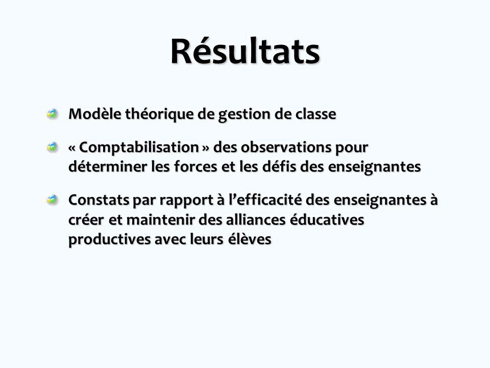 Résultats Modèle théorique de gestion de classe « Comptabilisation » des observations pour déterminer les forces et les défis des enseignantes Constats par rapport à lefficacité des enseignantes à créer et maintenir des alliances éducatives productives avec leurs élèves