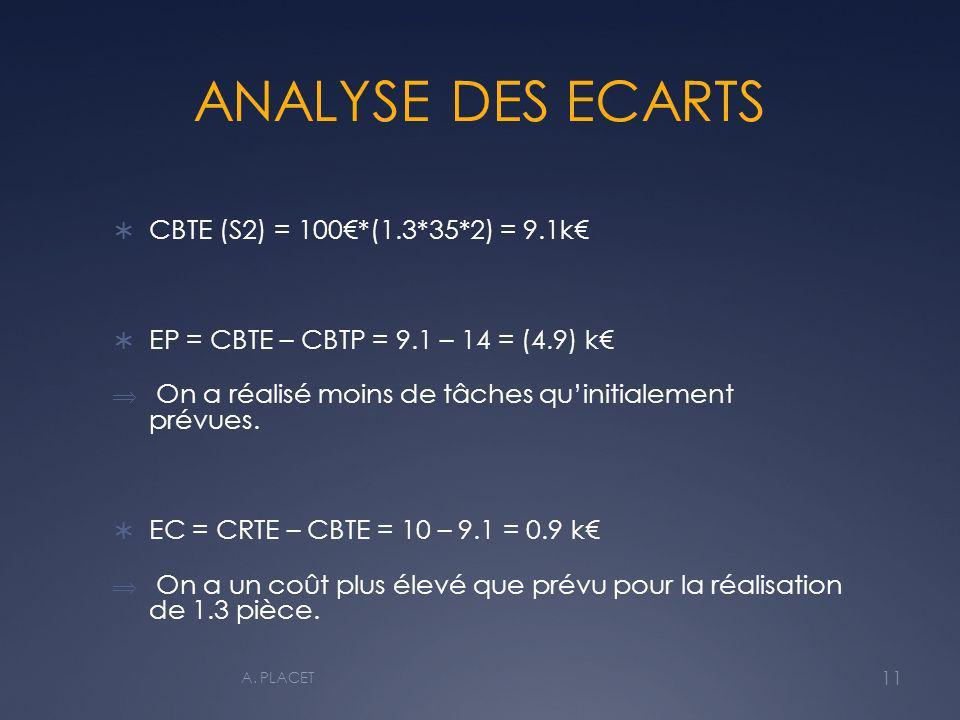 ANALYSE DES ECARTS CBTE (S2) = 100*(1.3*35*2) = 9.1k EP = CBTE – CBTP = 9.1 – 14 = (4.9) k On a réalisé moins de tâches quinitialement prévues. EC = C