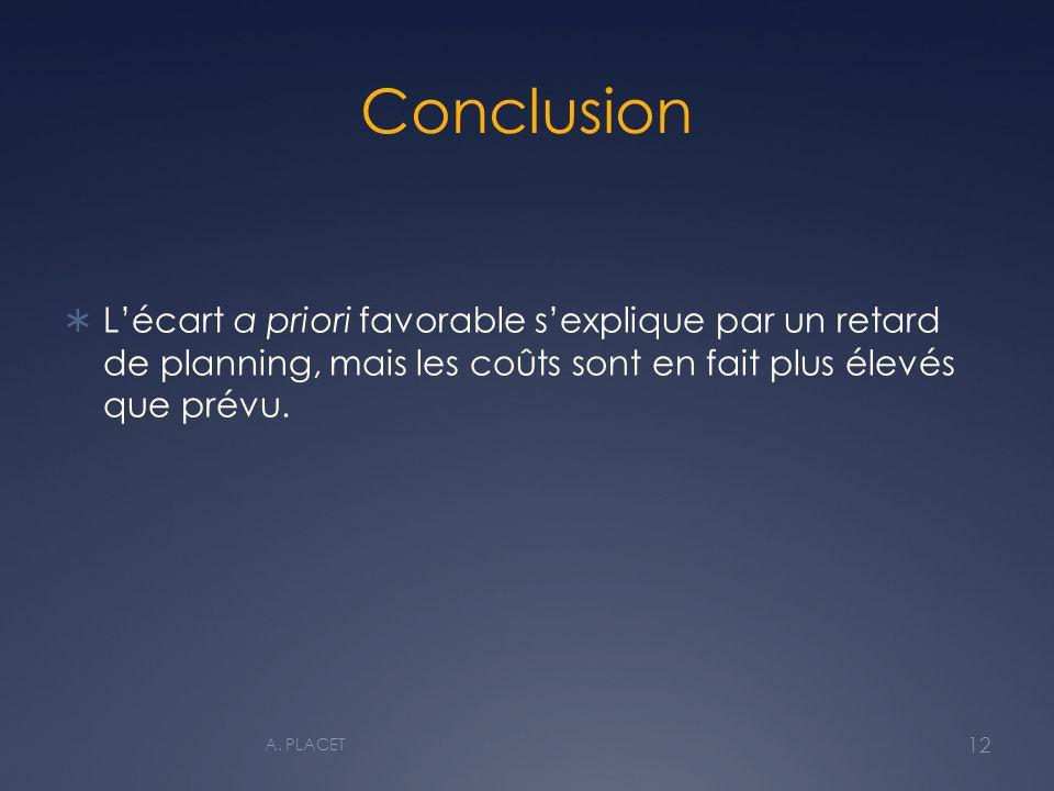 Conclusion Lécart a priori favorable sexplique par un retard de planning, mais les coûts sont en fait plus élevés que prévu. 12 A. PLACET