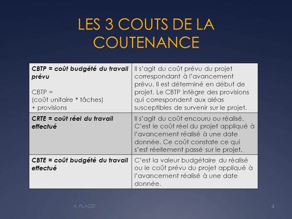 LES 3 COUTS DE LA COUTENANCE CBTP = coût budgété du travail prévu CBTP = (coût unitaire * tâches) + provisions Il sagit du coût prévu du projet correspondant à lavancement prévu.