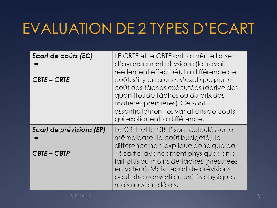 EVALUATION DE 2 TYPES DECART Ecart de coûts (EC) = CBTE – CRTE LE CRTE et le CBTE ont la même base davancement physique (le travail réellement effectué).