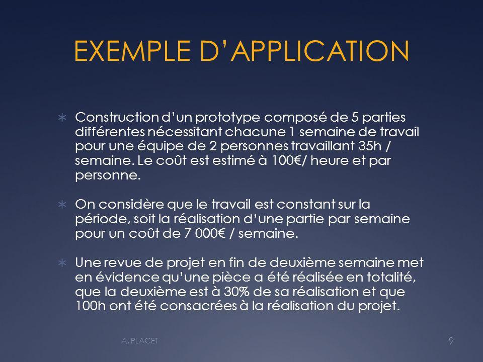 EXEMPLE DAPPLICATION Construction dun prototype composé de 5 parties différentes nécessitant chacune 1 semaine de travail pour une équipe de 2 personn