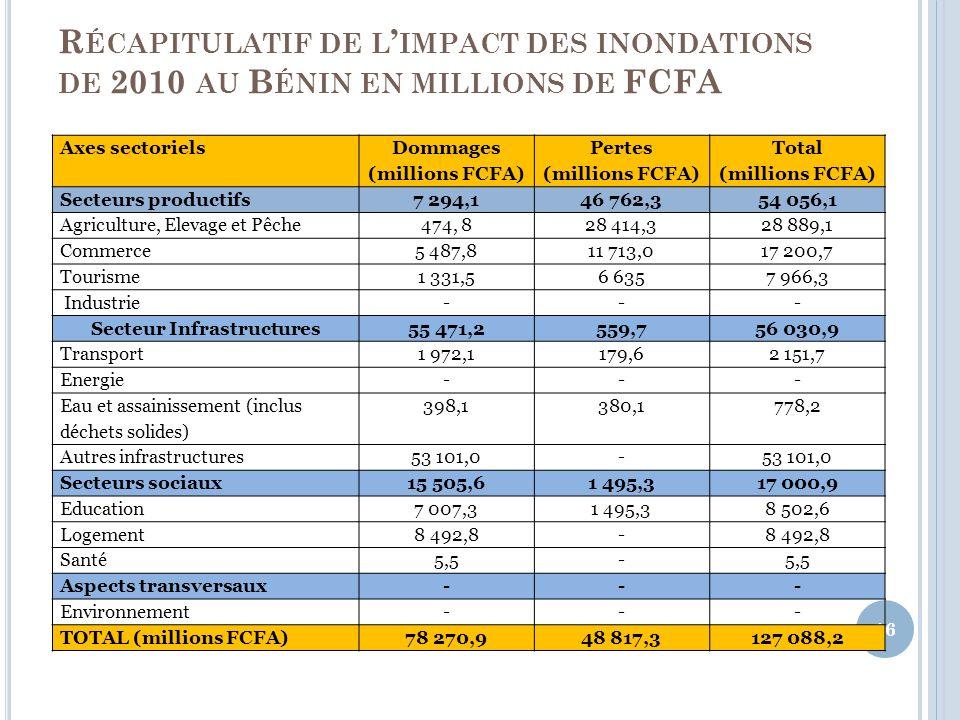 R ÉCAPITULATIF DE L IMPACT DES INONDATIONS DE 2010 AU B ÉNIN EN MILLIONS DE FCFA 16 Axes sectoriels Dommages (millions FCFA) Pertes (millions FCFA) Total (millions FCFA) Secteurs productifs7 294,146 762,354 056,1 Agriculture, Elevage et Pêche474, 828 414,328 889,1 Commerce5 487,811 713,017 200,7 Tourisme1 331,56 6357 966,3 Industrie--- Secteur Infrastructures 55 471,2559,756 030,9 Transport1 972,1179,62 151,7 Energie--- Eau et assainissement (inclus déchets solides) 398,1380,1778,2 Autres infrastructures53 101,0- Secteurs sociaux15 505,61 495,317 000,9 Education7 007,31 495,38 502,6 Logement8 492,8- Santé5,5- Aspects transversaux--- Environnement--- TOTAL (millions FCFA)78 270,948 817,3127 088,2