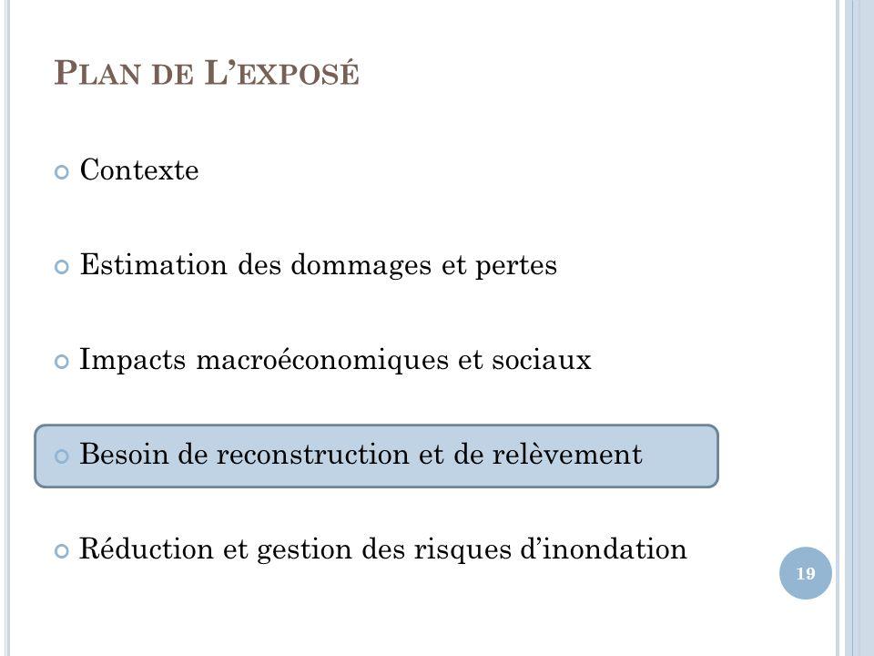 P LAN DE L EXPOSÉ Contexte Estimation des dommages et pertes Impacts macroéconomiques et sociaux Besoin de reconstruction et de relèvement Réduction et gestion des risques dinondation 19