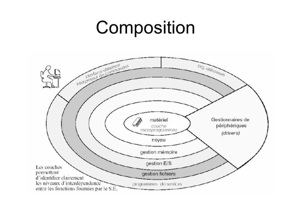 Noyau (Kernel) Le noyau assure les fonctionnalités suivantes : –gestion des périphériques (au moyen de pilotes) ;périphériquespilotes –gestion des files d exécution (aussi nommée processus) : processus attribution de la mémoire à chaque processus ;mémoire ordonnancement des processus (répartition du temps d exécution sur le ou les processeurs).processeurs synchronisation et communication entre processus (services de synchronisation, d échange de messages, mise en commun de segments de mémoire, etc.) –gestion des fichiers (au moyen de systèmes de fichiers) ;systèmes de fichiers –gestion des protocoles réseau (TCP/IP, IPX, etc.).protocolesTCP/IPIPX