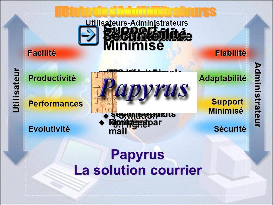 Papyrus La solution courrier Facilité Productivité Performances Fiabilité Adaptabilité Support Minimisé EvolutivitéSécurité Facilité ProductivitéPerfo