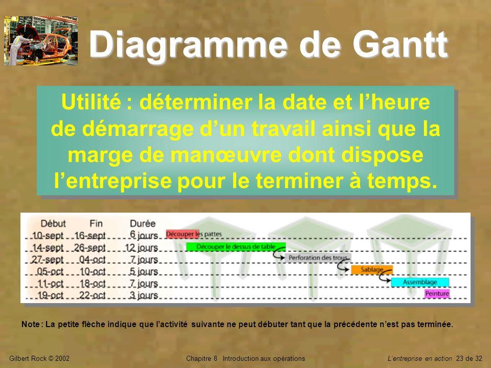 Gilbert Rock © 2002Chapitre 8 Introduction aux opérationsLentreprise en action 23 de 32 Diagramme de Gantt Utilité : déterminer la date et lheure de d