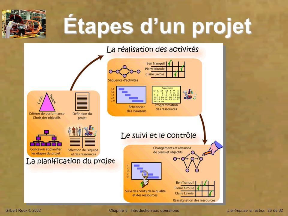 Gilbert Rock © 2002Chapitre 8 Introduction aux opérationsLentreprise en action 26 de 32 Étapes dun projet