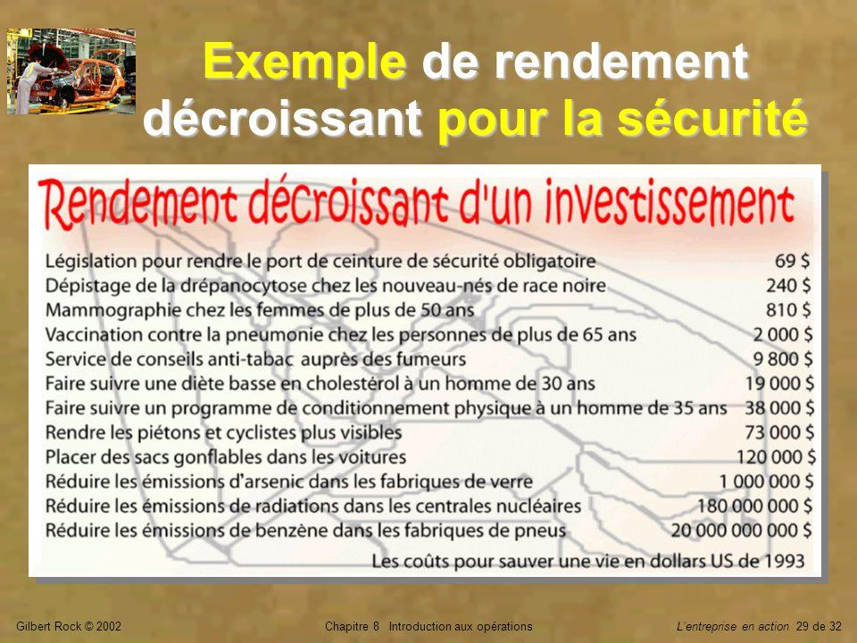 Gilbert Rock © 2002Chapitre 8 Introduction aux opérationsLentreprise en action 29 de 32 Exemple de rendement décroissant pour la sécurité