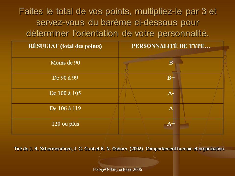 Pédag-O-Bois, octobre 2006 Faites le total de vos points, multipliez-le par 3 et servez-vous du barème ci-dessous pour déterminer lorientation de votr