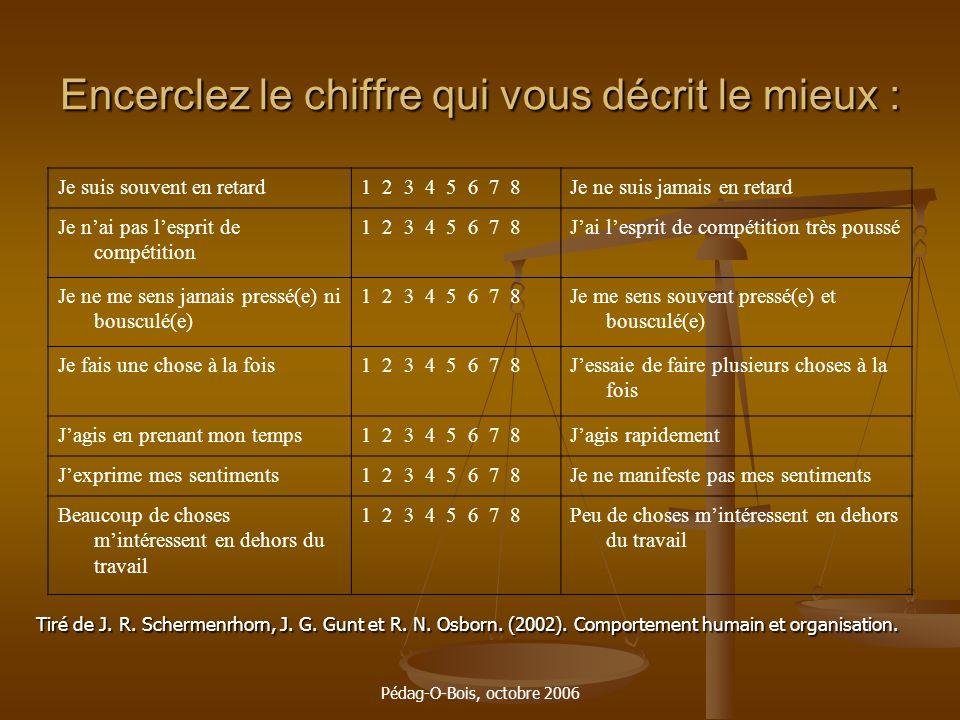 Pédag-O-Bois, octobre 2006 Encerclez le chiffre qui vous décrit le mieux : Je suis souvent en retard1 2 3 4 5 6 7 8Je ne suis jamais en retard Je nai