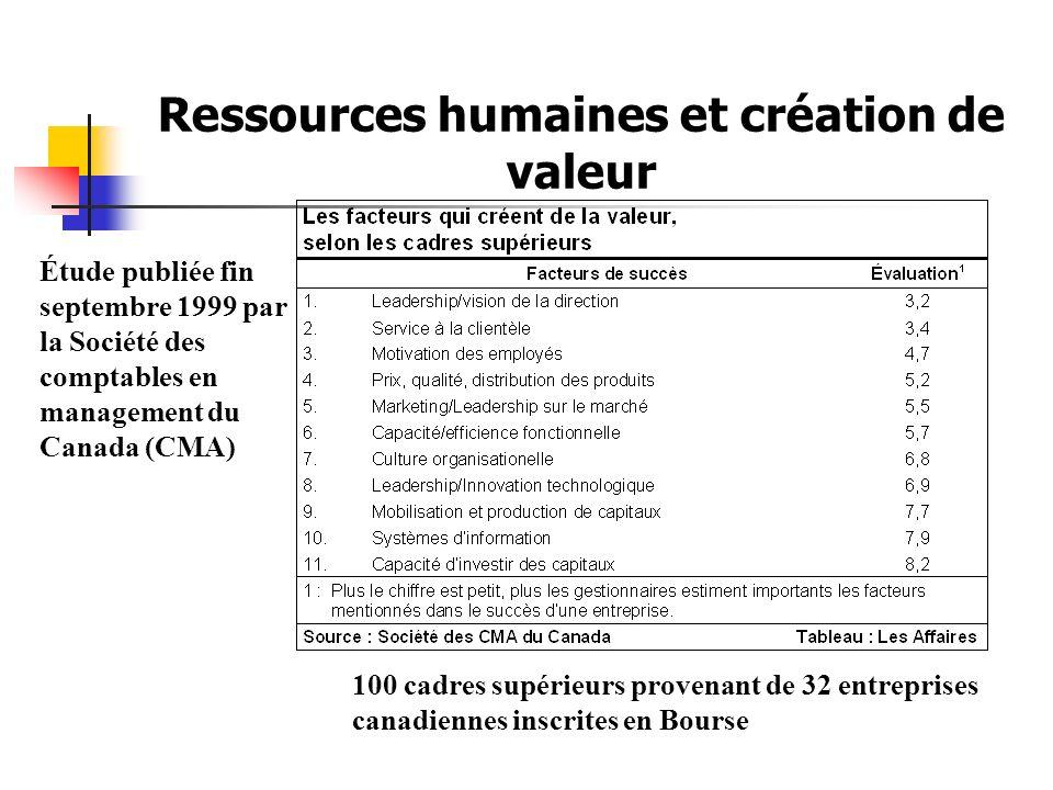Ressources humaines et création de valeur Étude publiée fin septembre 1999 par la Société des comptables en management du Canada (CMA) 100 cadres supérieurs provenant de 32 entreprises canadiennes inscrites en Bourse