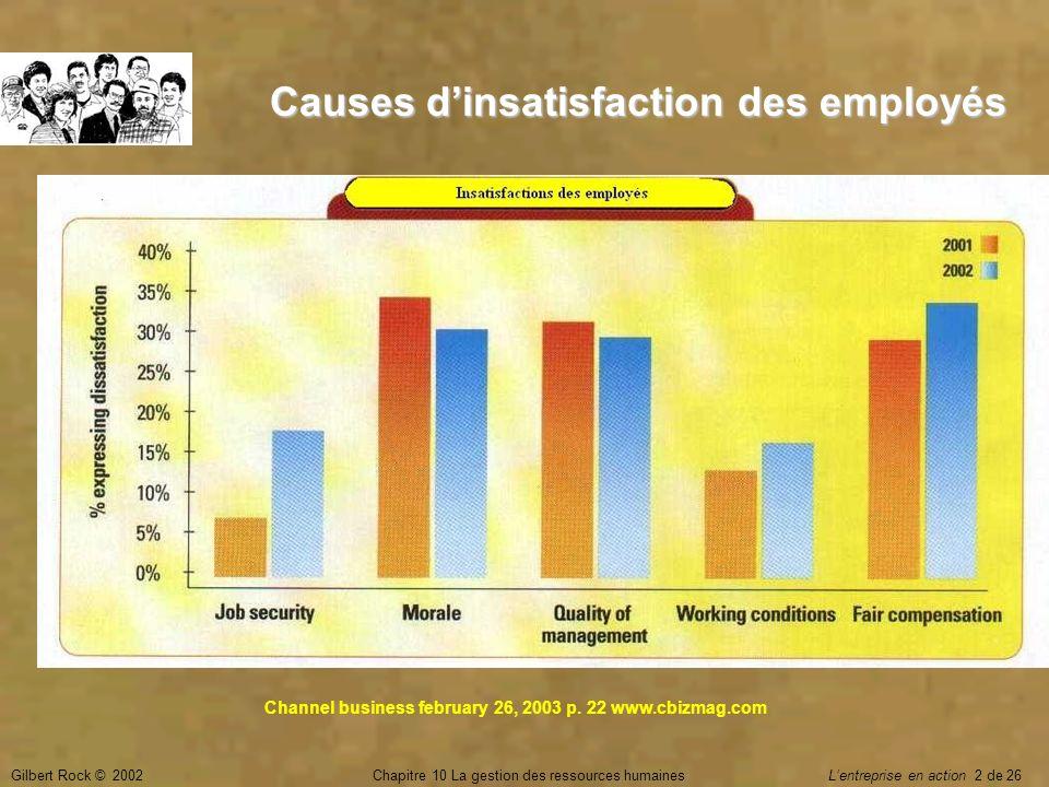 Gilbert Rock © 2002Chapitre 10 La gestion des ressources humaines Lentreprise en action 2 de 26 Causes dinsatisfaction des employés Channel business f
