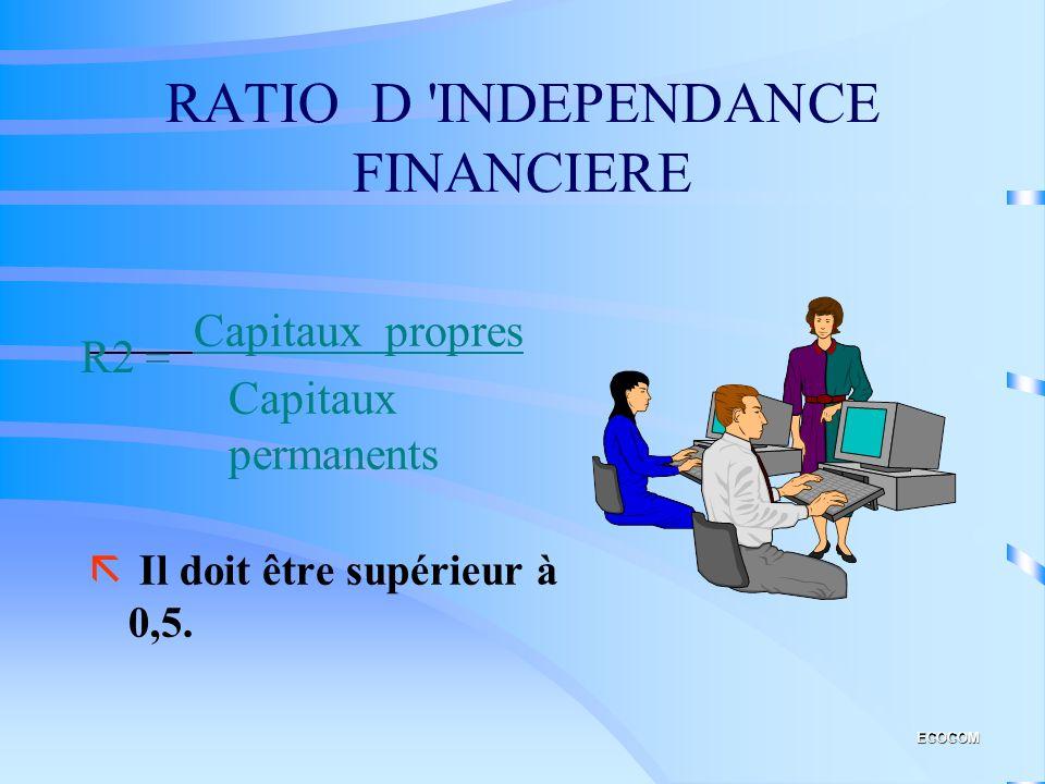 RATIOS DE FINANCEMENT PERMANENT ã Ce ratio doit être supérieur à 1, doù lexistence d'un Fonds de roulement positif. R1 = ECOCOM Capitaux permanents Ac