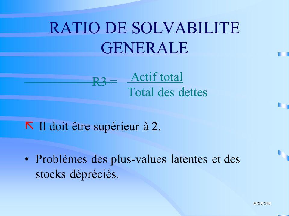 RATIO DE LIQUIDITE DE L'ACTIF Actif circulant Actif Total ã Très variable selon le secteur. R3 = ECOCOM
